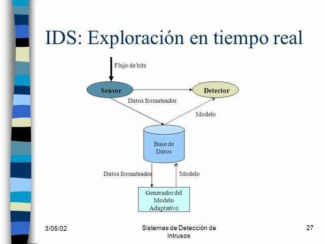 Desarrollo del IDS