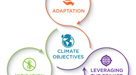 International Agreements & commitments for action on Climate Change timeline