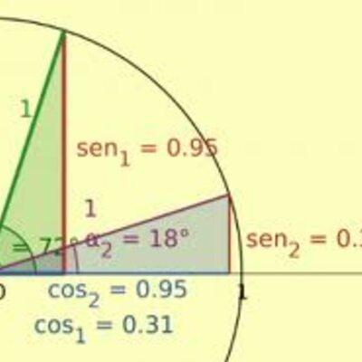 Historia de la trigonometria timeline