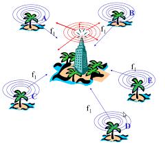 Conexión Inalámbrica