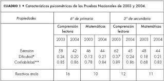 2003. Nuevas pruebas nacionales 2002-2003 aplicadas por el INEE.