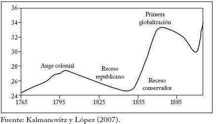 Los costos de la Independencia