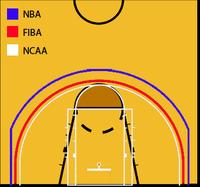 Inclusión de la linea de los 3 puntos en la FIBA