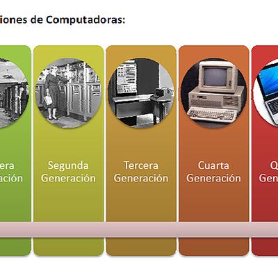 Pedro M. Blanco Vázquez EVOLUCION DE LOS ORDENADORES timeline