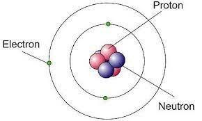 Descobriment del neutró