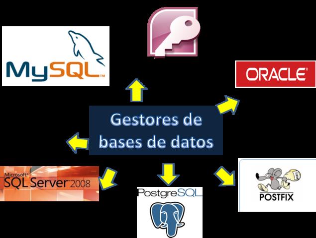 Reglas para los sistemas de datos relacionales