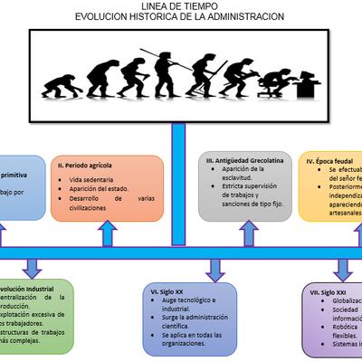EVOLUCIÓN DE LAS ORGANIZACIONES EN EL TIEMPO timeline