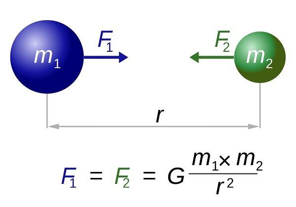 Ley de la gravitación universal, leyes del movimiento y la teoría del color (1687)