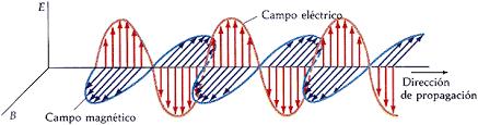 Electromagnetismo (1873)