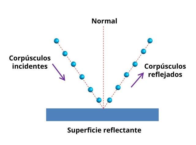2da Teoría Corpuscular. Newton