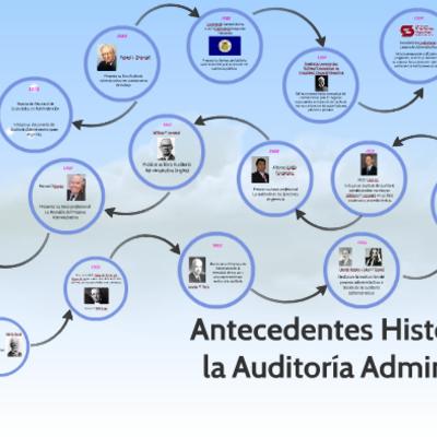 Antecedentes de Auditoria Adminitrstiva timeline