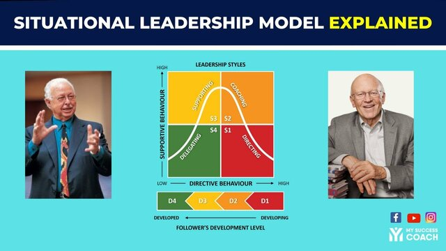 Paul Hersey and Kenneth Blanchard- Situational leadership