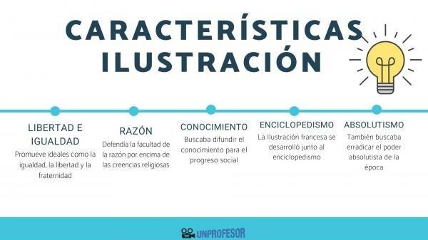 Desarrollo de la ilustración