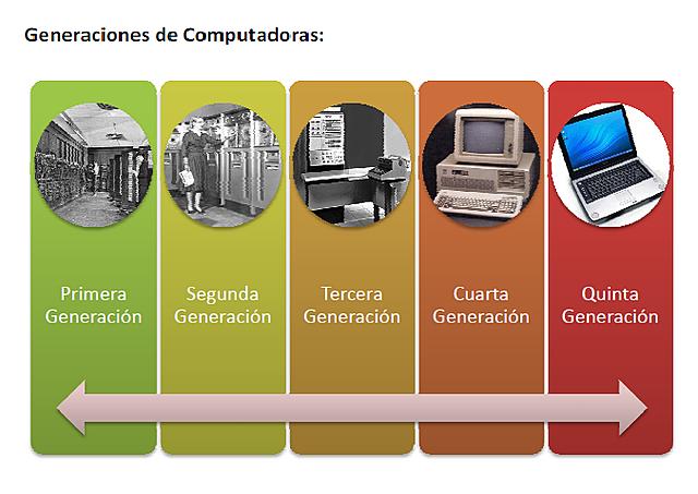 Generaciones de los ordenadores
