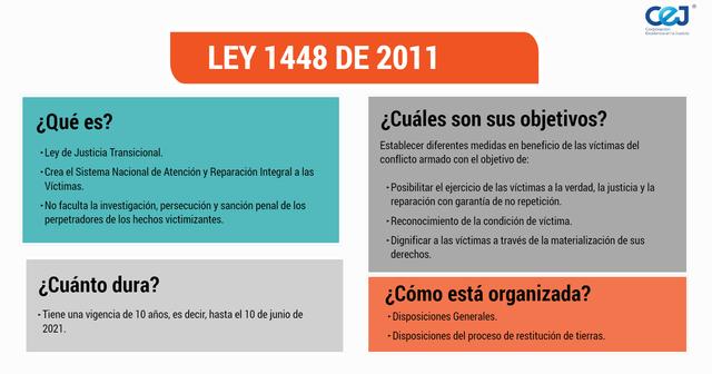 El Congreso  de la republica aprueba  la ley Ley 1448 de 2011-Ley de víctimas y restitución de tierras
