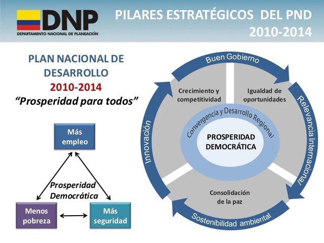 Se expide el Plan Nacional de Desarrollo 2010- 2014