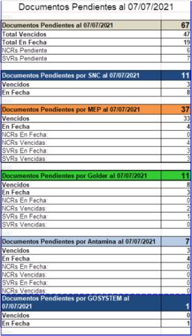 """18028-MOB01520-MEP """"Dique Corredor""""/ Documentos Conciliados al 07-07-21"""