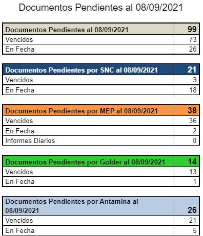 """18028-MOB01520-MEP """"Dique Corredor""""/ Documentos Conciliados al 08-09-21"""