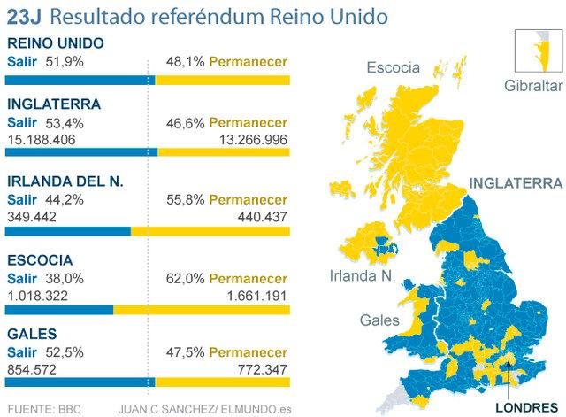 Referèndom Brèxit (econòmic)