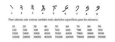 Sistema Numérico Hindú
