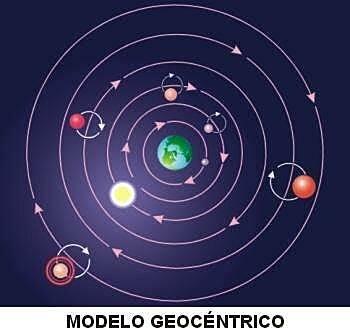 LA tierra es el centro del universo