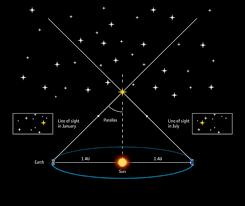 Se mide por primera vez la distancia estelar de una estrella