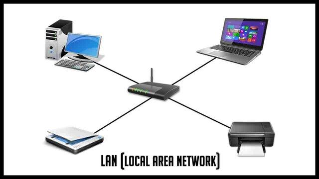 LAN (Red de Área Local)