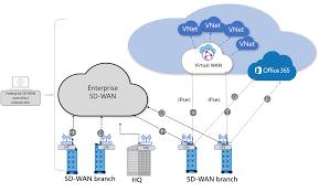 Arquitectura SD-WAN
