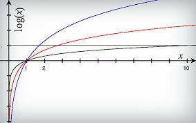 Invento del logaritmo