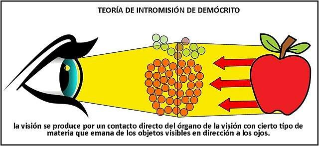Teoria de la luz de Demócrito
