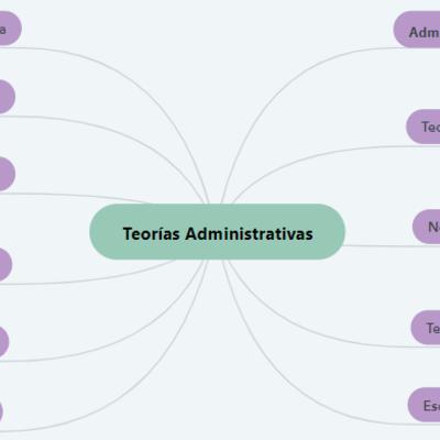 Teorías Administrativas timeline