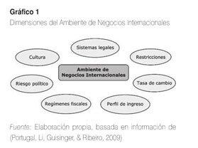AMBIENTES DE NEGOCIOS INTERNACIONALES