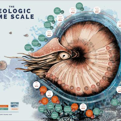 Geokronoloogiline skaala Margitta R2 timeline