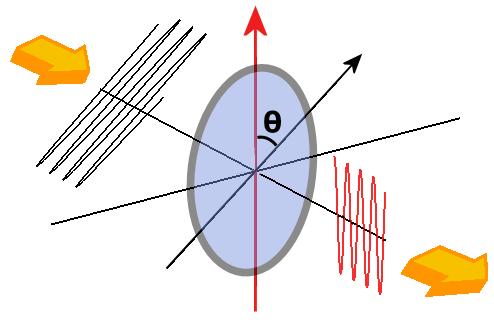 Polarización de las ondas luminosas