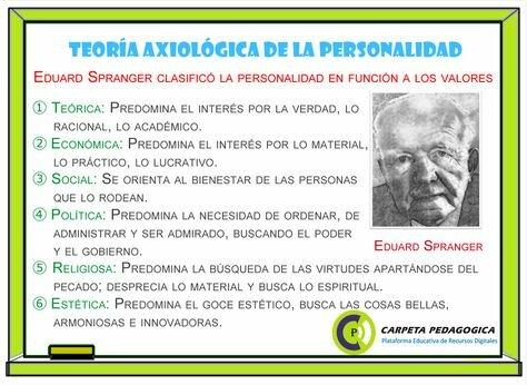 Teoría de la Personalidad de Edward Spranger