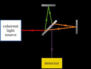 Teoría de la luz de Michelson y Morley