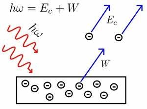 Teoría de la relatividad general de Albert Einstein