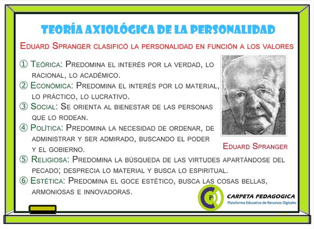 TEORIA DE LA PERSONALIDAD- EDARD SPRANGER.