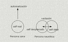 KAREN HORNEY Y SU TEORÍA SOBRE LA PERSONALIDAD NEURÓTICA