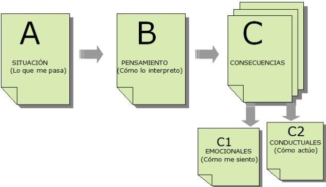 TEORÍAS DE LA PERSONALIDAD: TERAPIA CONDUCTUAL RACIONAL EMOTIVA - ALBERT ELLIS