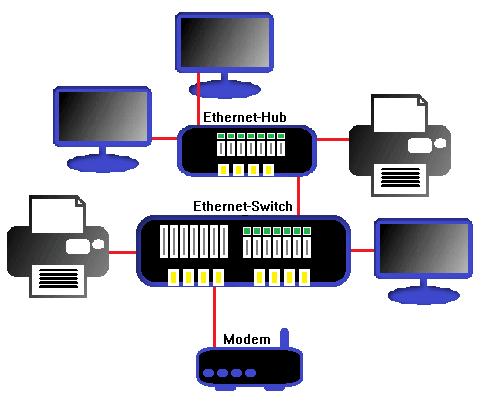 Las redes LAN
