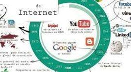 Historias Del Internet  timeline