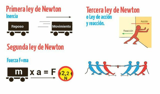 Newton enuncia sus principios matemáticos- Barroco