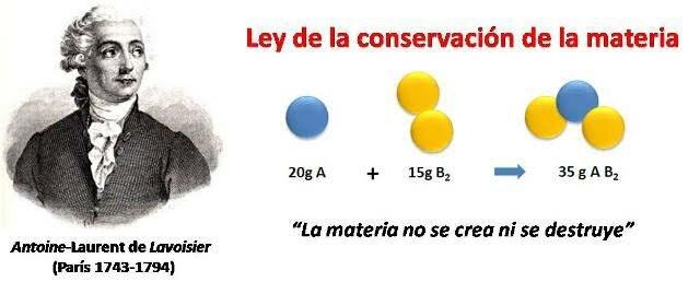 Ley de la conservación de la masa