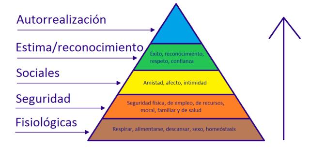 Teoría de la jerarquía de las necesidades (Abraham Maslow).