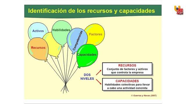 Teoría de los recursos y capacidades.