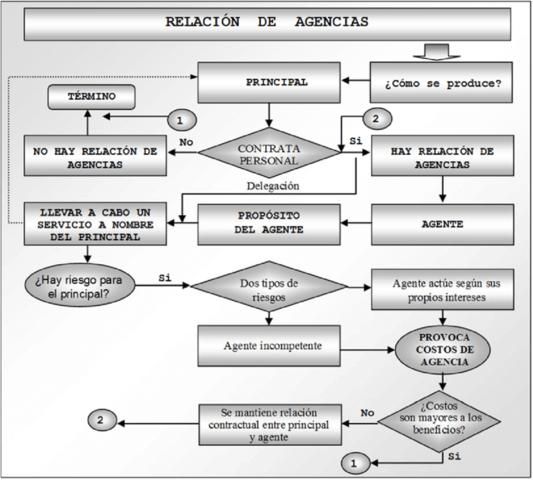 Teoría de la agencia (Rummel, Schendel y Teece).