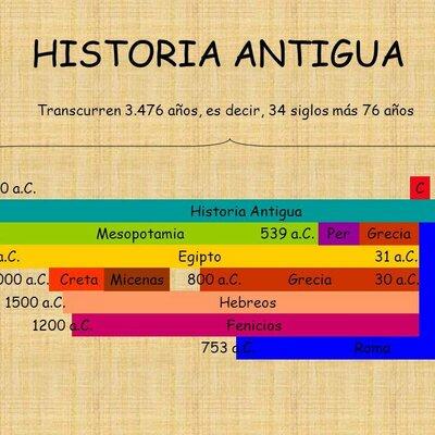 cronologia edad antiga  timeline