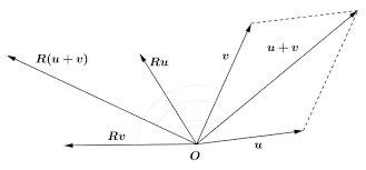 rotacion lineal