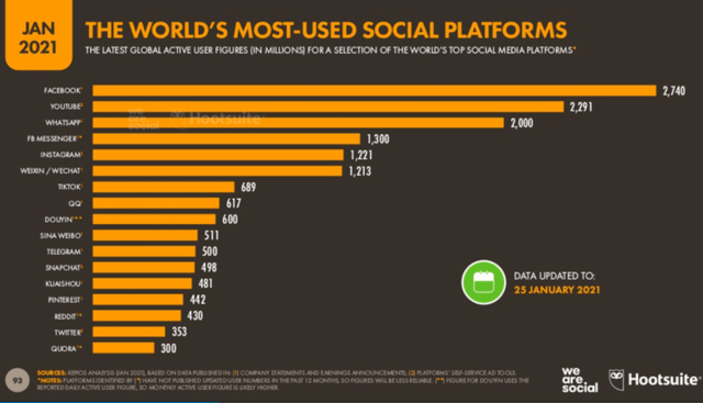 Use of social Network